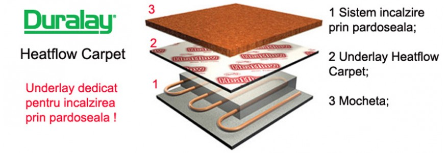 Underlay Heatflow Carpet