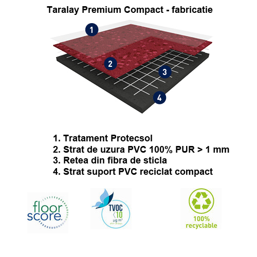 Taralay Premium Compact - Fabricatie