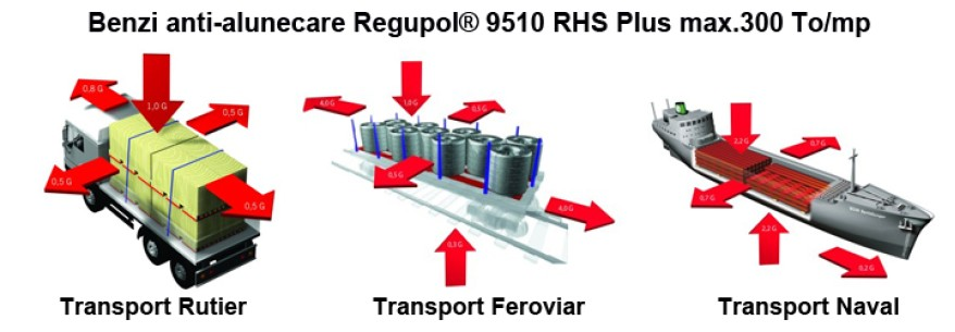 Regupol® 9510 RHS Plus