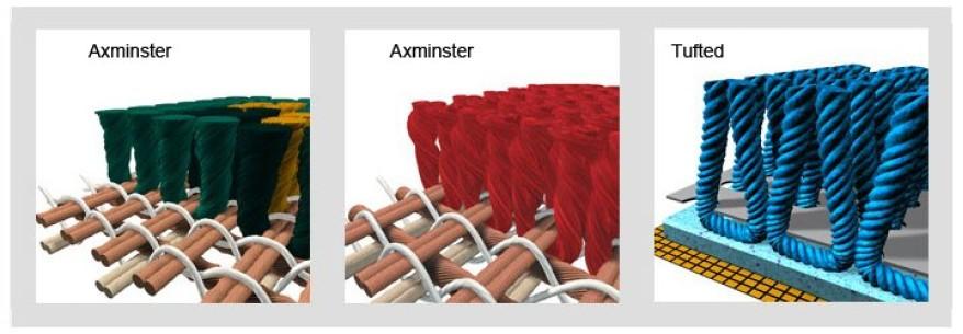 Axminster - Cum Aleg?