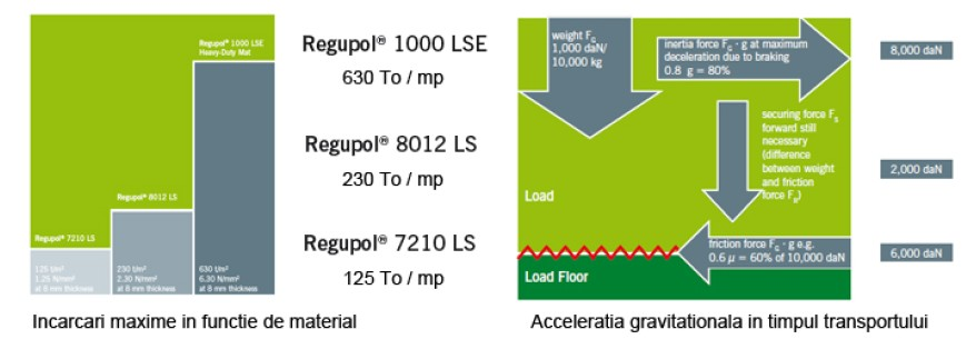 Benzi Cauciuc Regupol® 7210 LS Plus